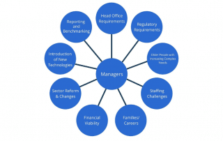 Who is Supporting Middle-Management